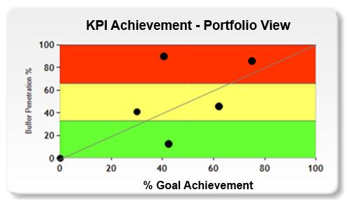 New Product KPI Portfolio View
