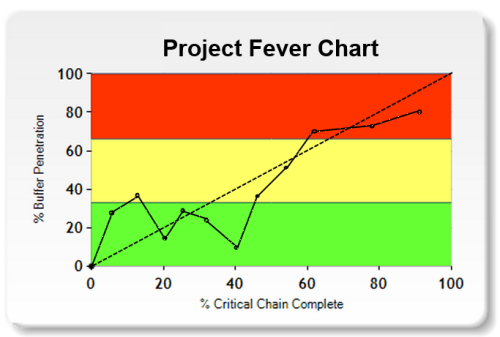 Critical Chain Buffer Chart Courtesy of Expepron